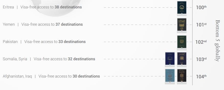 ТОП-5 худших паспортов в рейтинге стран по безвизовому режиму 2019