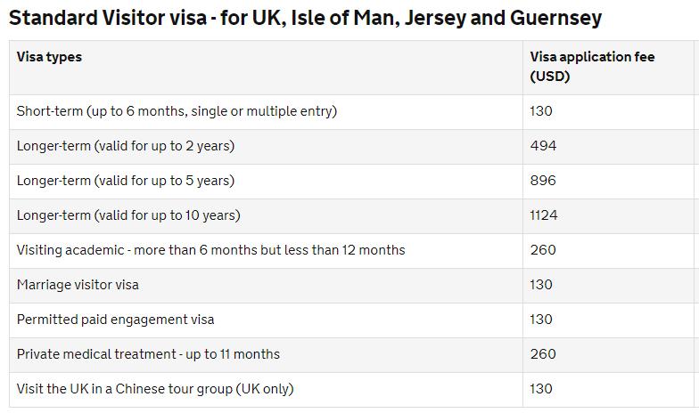 Стоимость английской визы для россиян