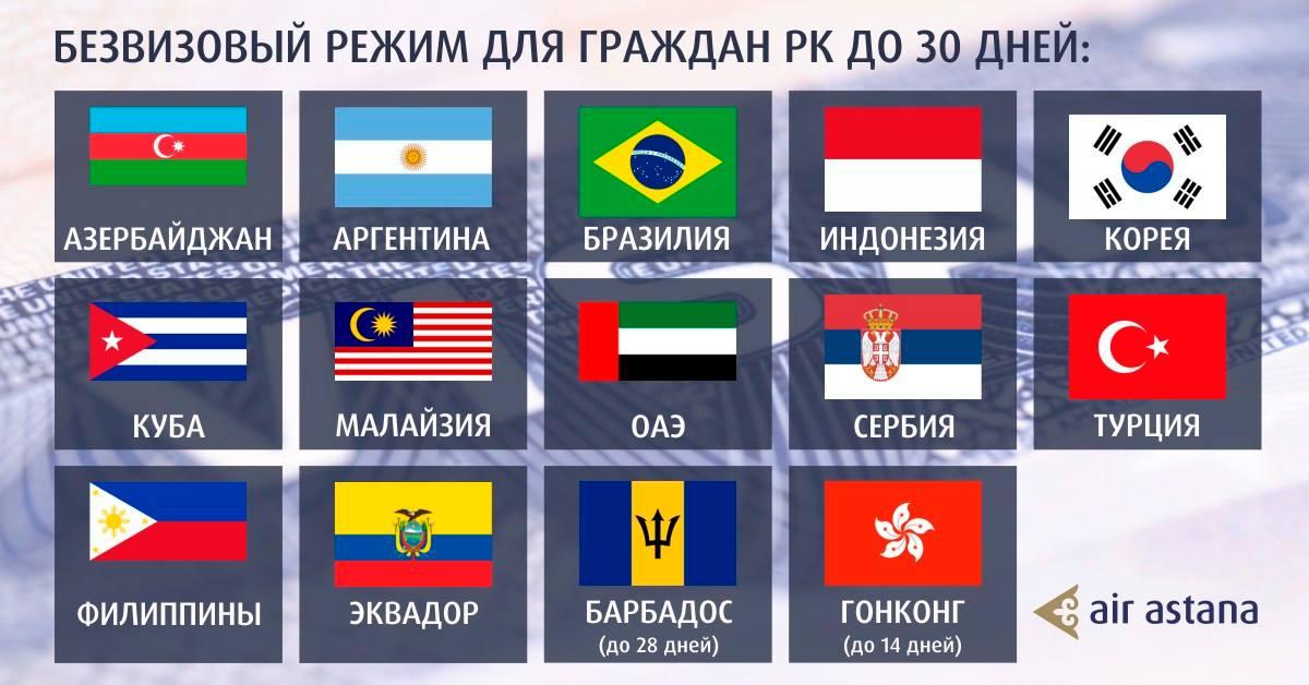 Список безвизовых стран для граждан Казахстана по сроку пребывания