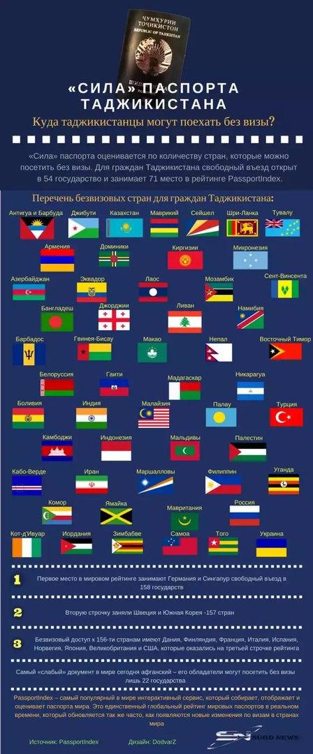 Список безвизовых стран для граждан Таджикистана