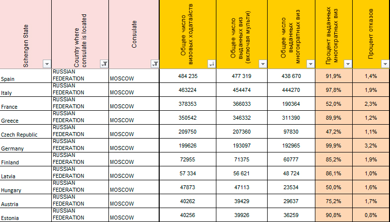 Так выглядит статистика первой 10-ки стран с самым большим числом выданных россиянам виз