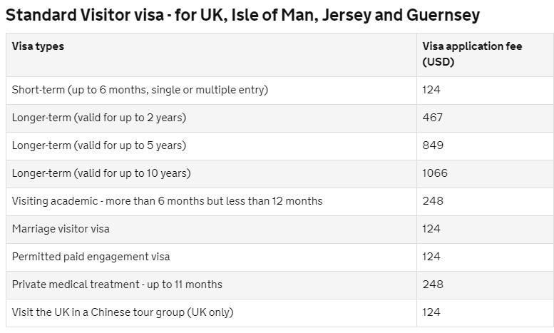 Стоимость британской визы для россиян